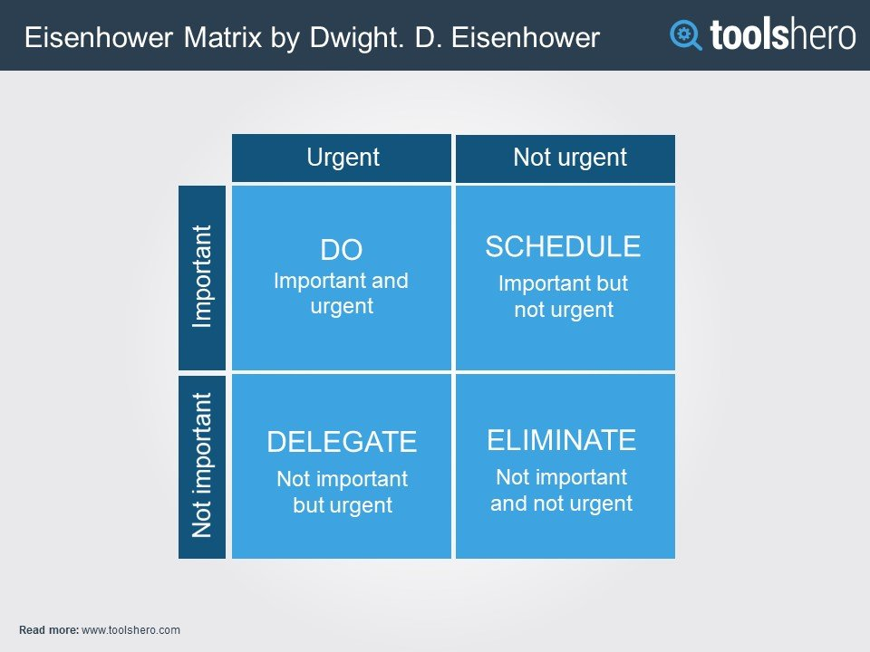 Eisenhower priorities matrix